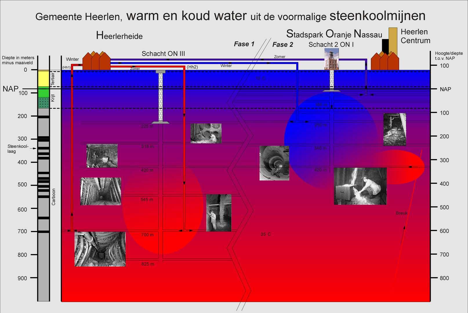 Project Mijnwater Heerlen